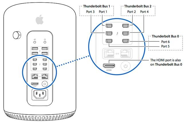 Expansion ports on the 2013 Mac Pro (Source: Apple)