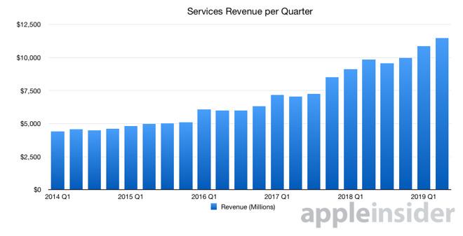 Apple's quarterly Services revenue, as per Q2 2019