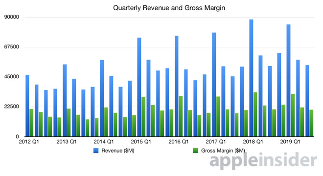Apple quarterly revenue and gross margin graph