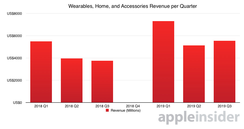 Apple wearables home and accessories revenue per quarter