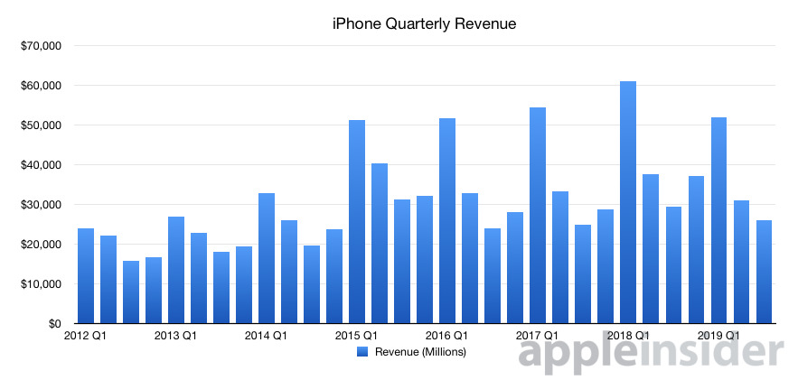 Quarterly iPhone revenue graph