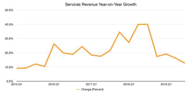 Apple's Services revenue over the last four years. (Graph: Malcolm Owen)