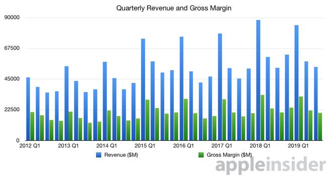 Apple quarterly revenue gross margin graph