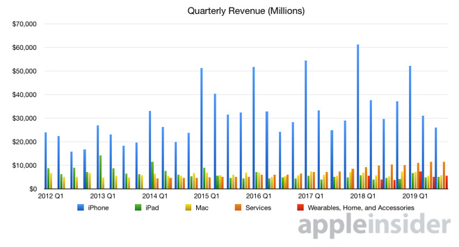 Apple quarterly product category revenue graph