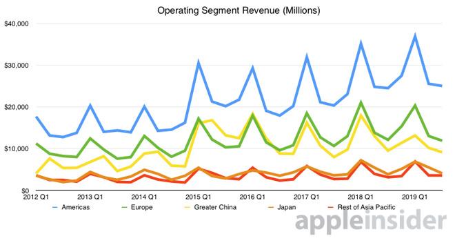 Apple operating segment revenue graph