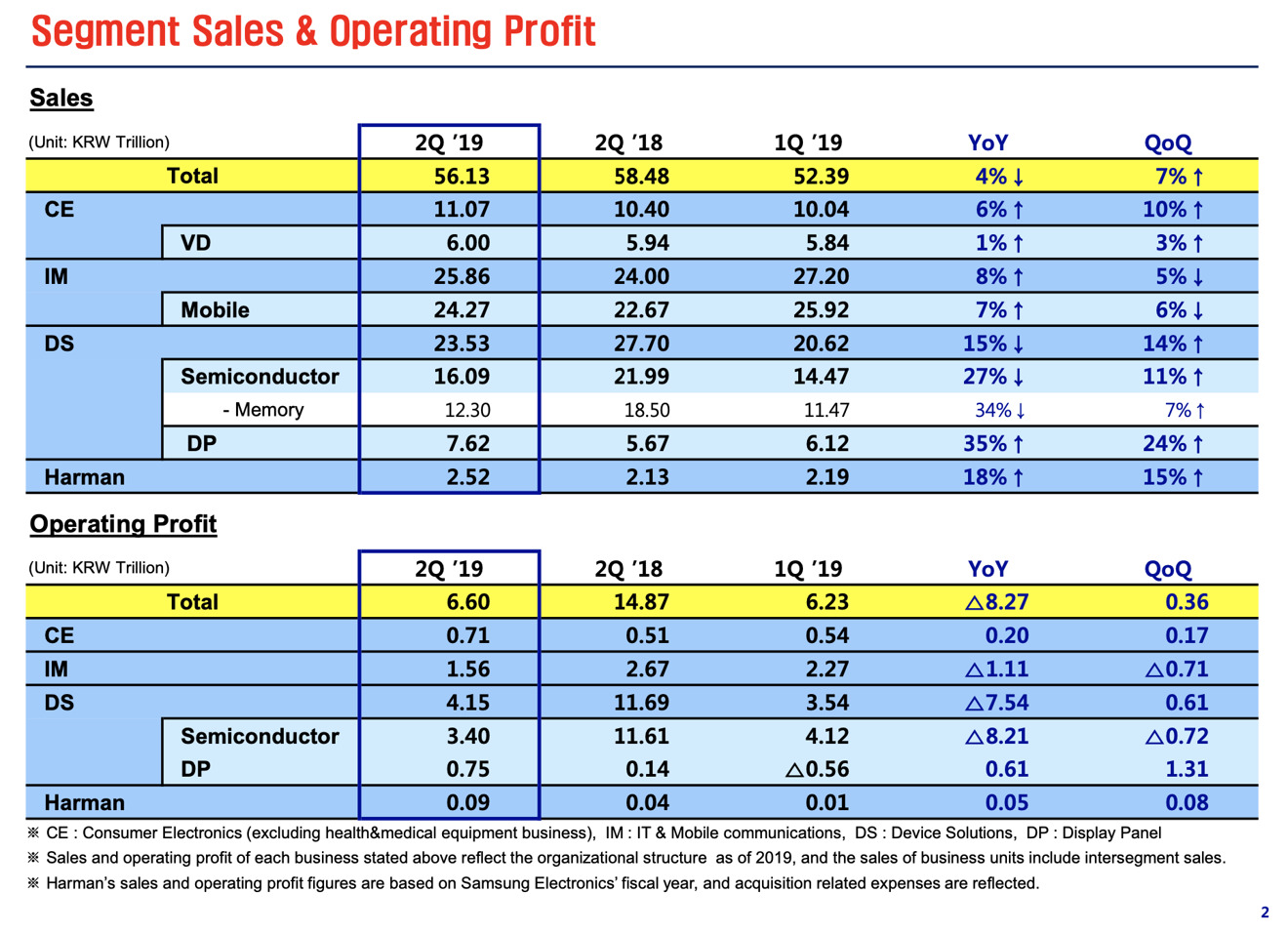 Samsung Q2 2019 earnings