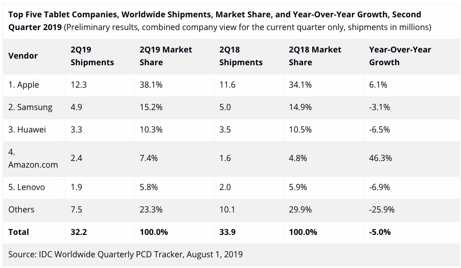 Q2 2019 tablet shipments chart IDC