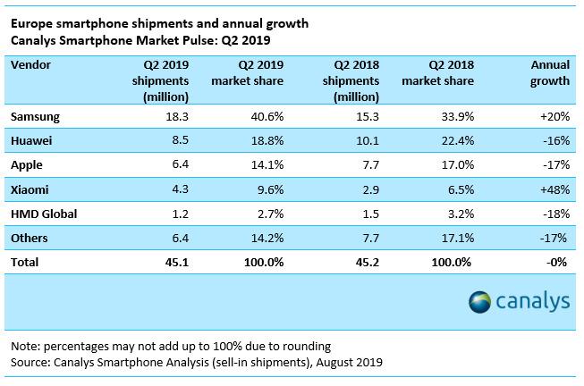 Canalys European smartphone shipments Q2 2019
