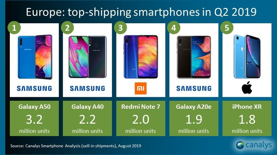 Canalys top-shipping smartphones in Q2 2019 Europe
