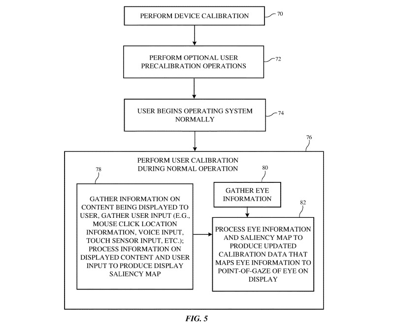 A flowchart describing repeated calibration of an eye tracking system during use