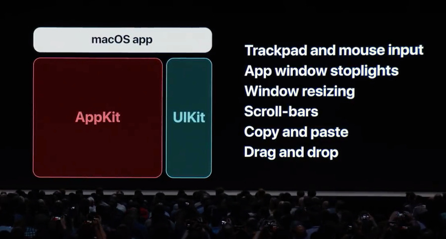 It was probably harder to bring iOS's UIKit to the Mac than this makes it look.