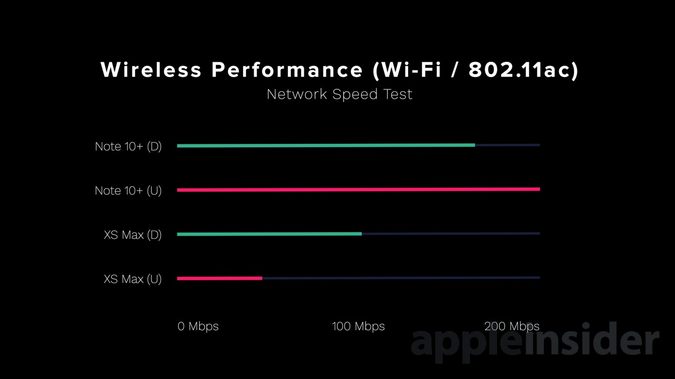 Wireless performance between iPhone XS Max and Galaxy Note 10+