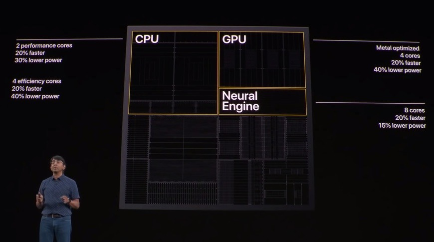 The CPU, GPU, and Neural Engine are all more powerful, but power efficient