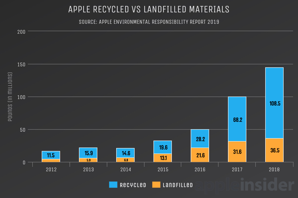Recycled vs Landfilled Waste