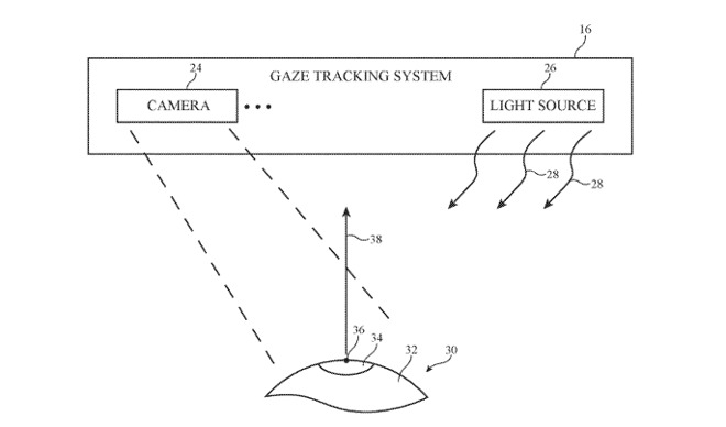 A simplified example of a gaze tracking system using light sources and cameras