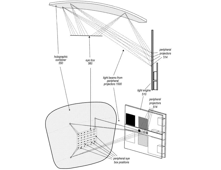 An example of the holographic combiner and different projectors could be used in an AR headset