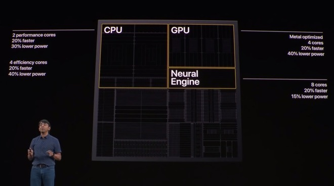 Apple revealing some of the key design updates for the new A13 Bionic processor