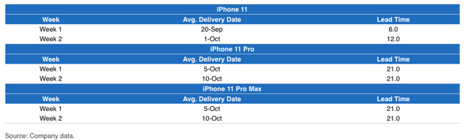 JP Morgan's iPhone Availability Tracker