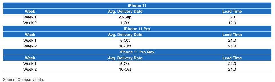 JP Morgan's iPhone Availability Tracker