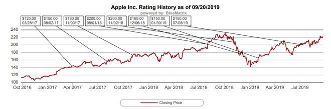 A graph showing the closing price of AAPL over time compared against Rosenblatt's price target (via Rosenblatt)