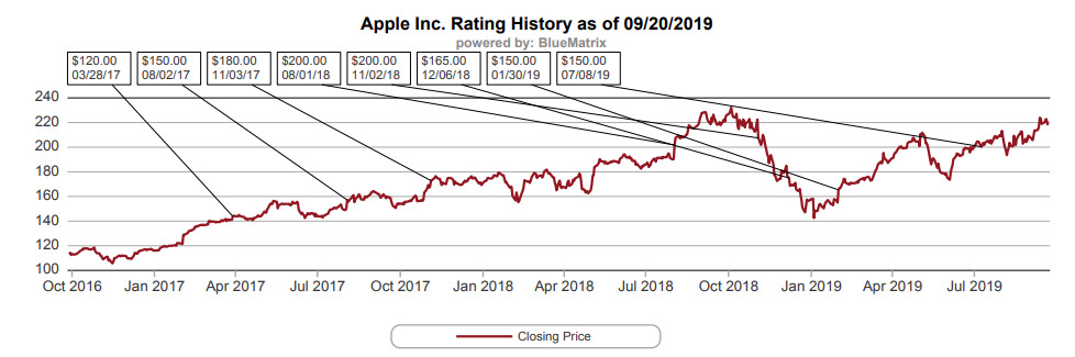A graph showing the closing price of AAPL over time compared against Rosenblatt's price target (via Rosenblatt)