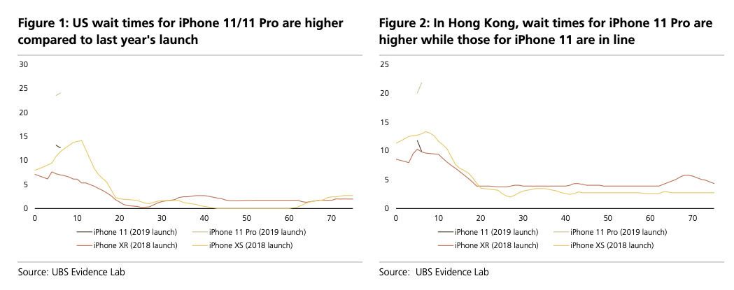 UBS Evidence Lab charts of iPhone availability