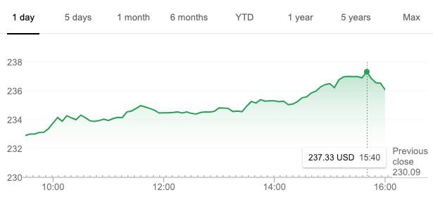 Apple's day in trading for October 11, 2019 (via Google)