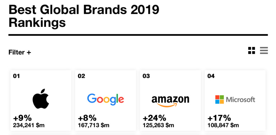 Detail from Interbrand's 2019 listings