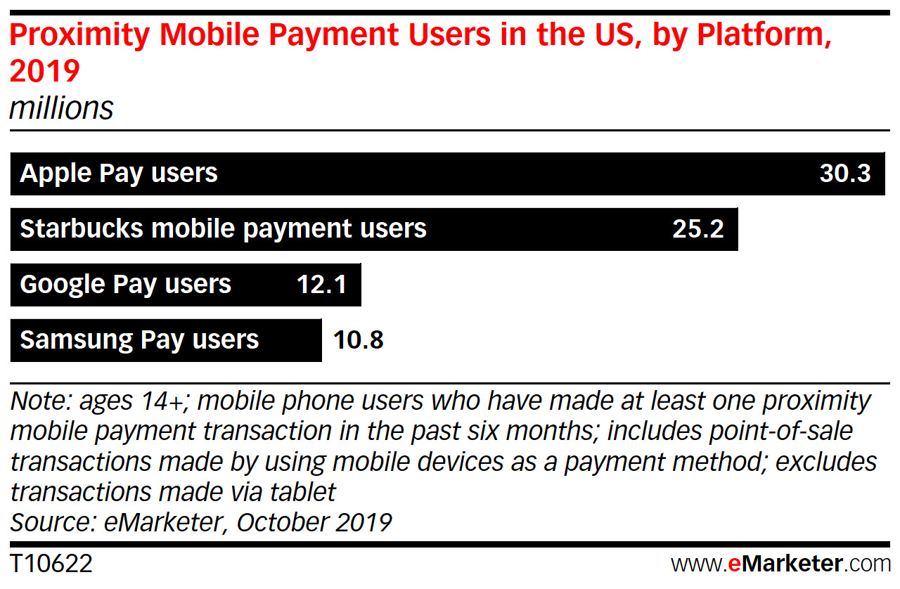 A graph of proximity mobile payment users in the US for 2019 from eMarketer.