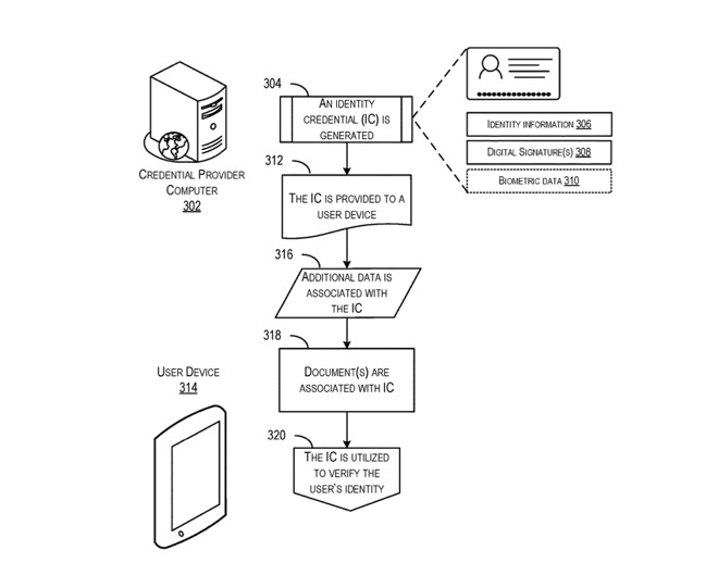 Detail from Apple's patent applications regarding the secure creation, storage and transmission of a digital ID
