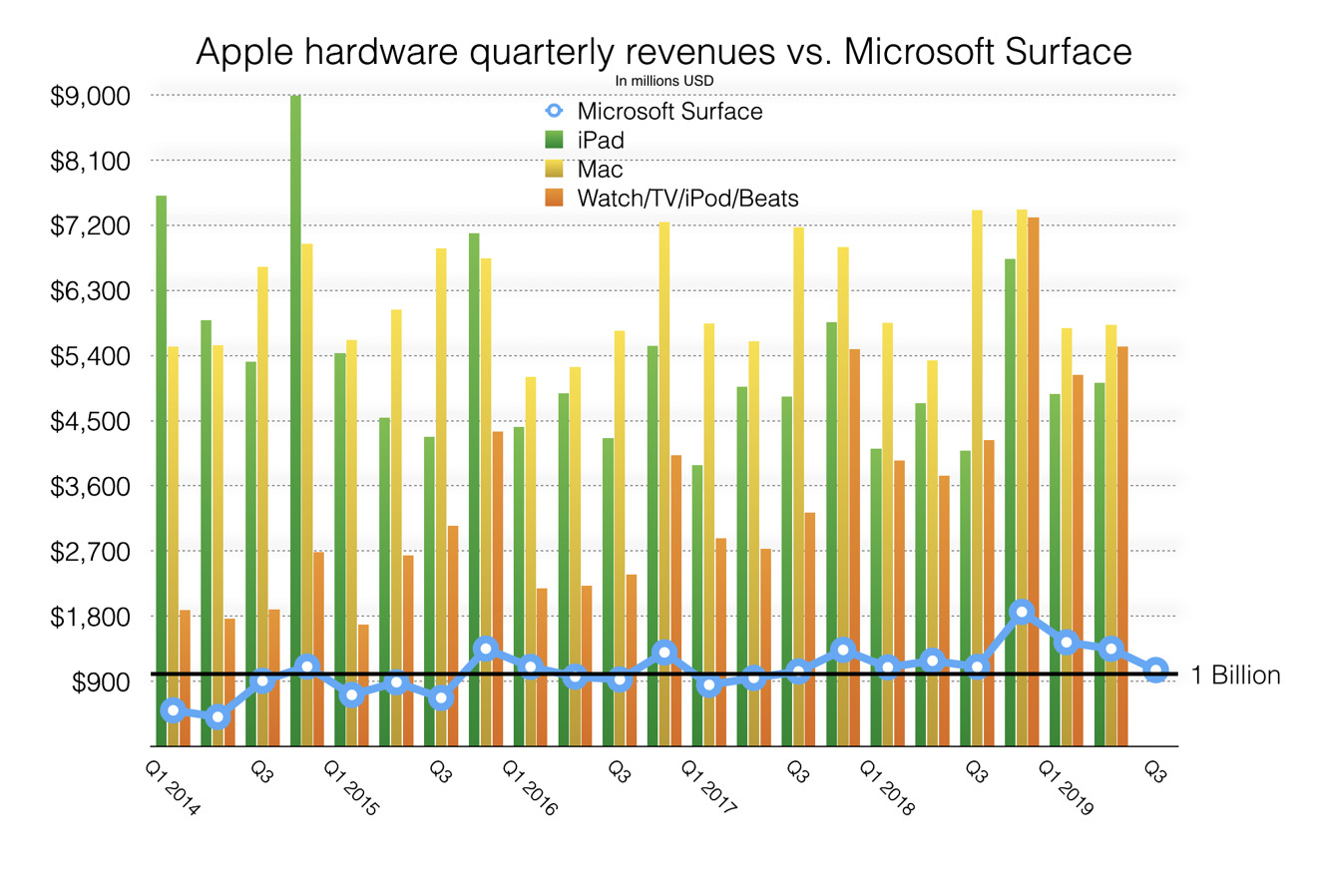 Apple VS Surface revenues