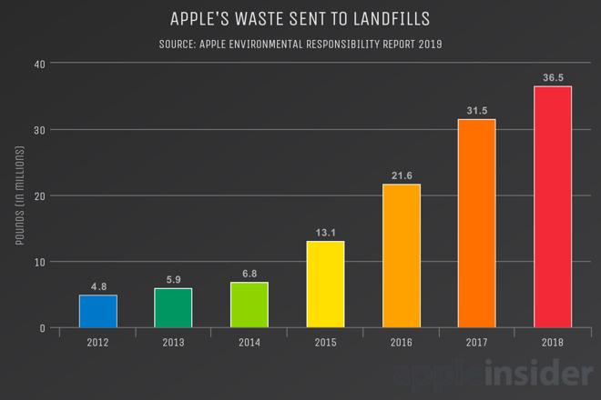 Landfilled Waste