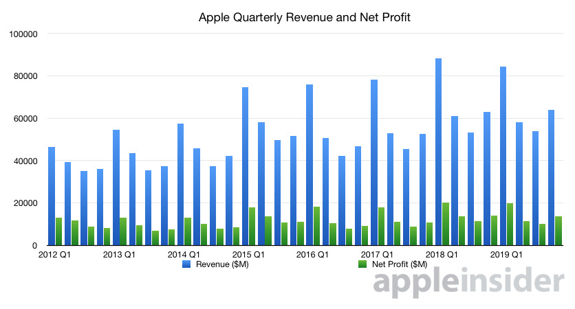 2019 Q4 Apple quarterly revenue and net profit