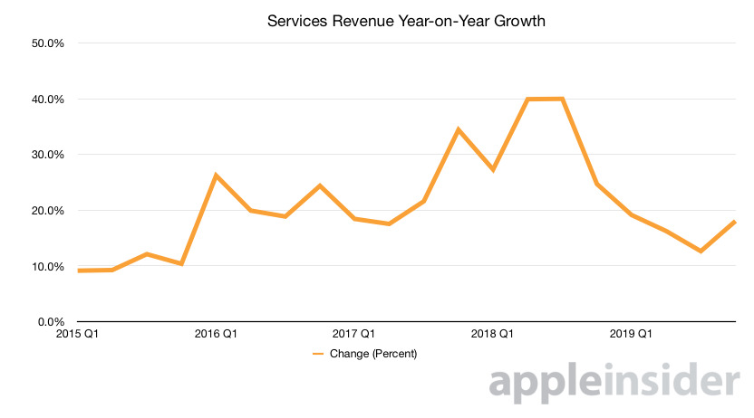 Apple's Services revenue charted. (Source: Malcolm Owen, AppleInsider)