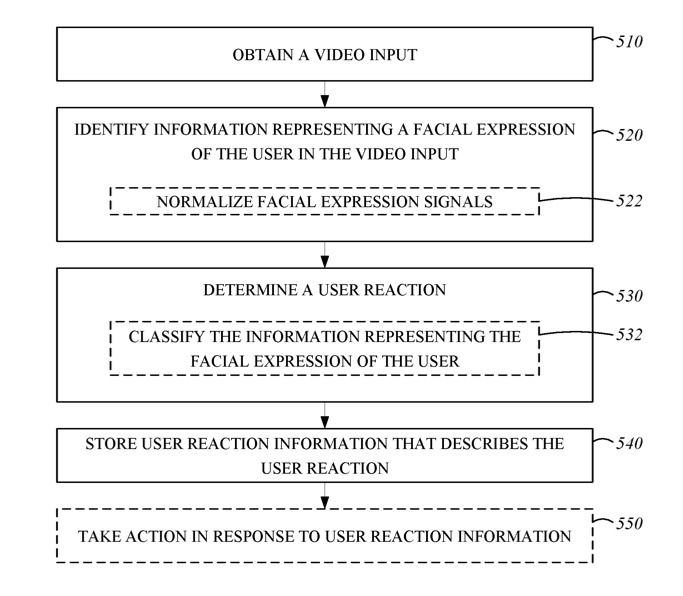 Detail from the patent regarding one process through which facial expressions can be acted upon