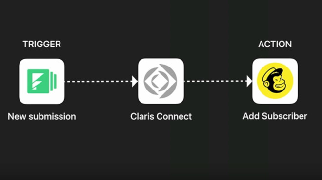 Detail from a Claris demo of how the new service will work