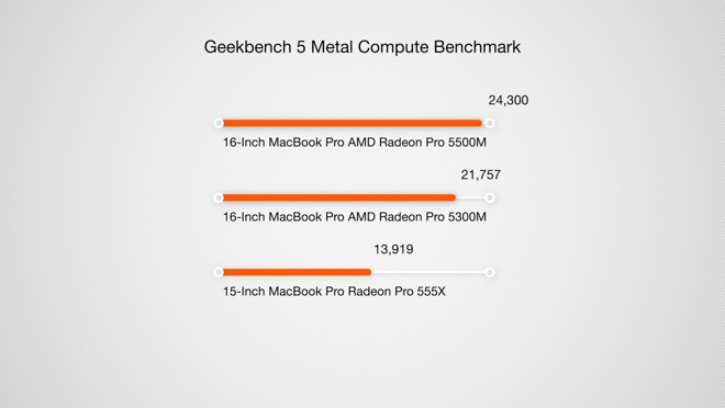 Geekbench 5 Compute Metal benchmark results