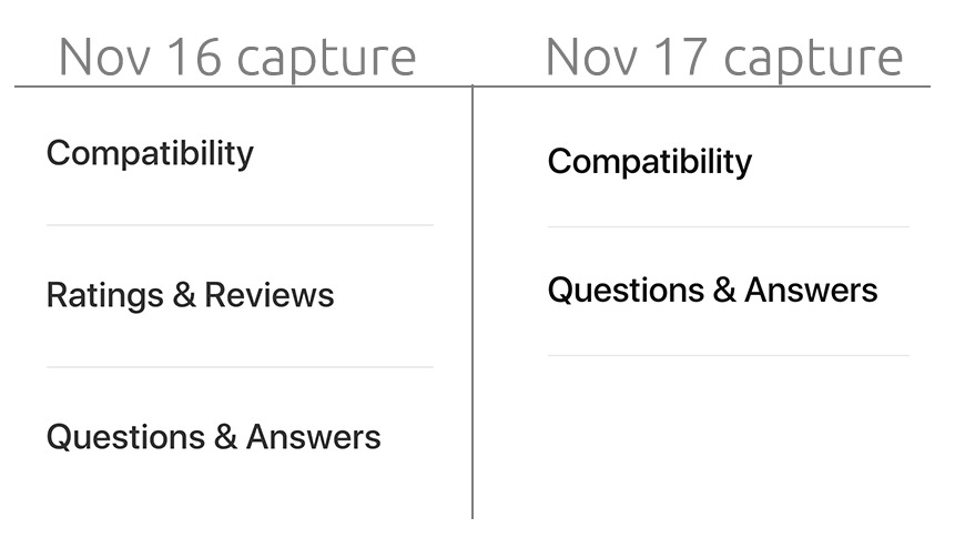 Capture of two different days, showing the missing reviews section