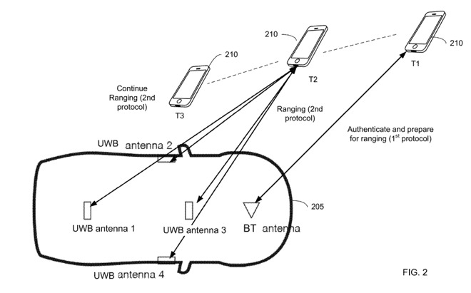 An illustration of when Bluetooth and UWB would be employed to authenticate and determine range of a car owner's iPhone from the vehicle.
