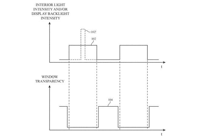 A time-based graph showing when the light is bright, the window layer is set to obscure light, and vice versa