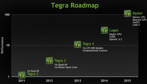 Nvidia Tegra 5