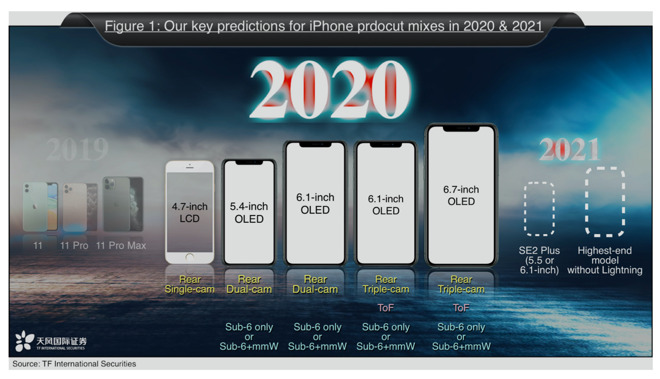Ming-Chi Kuo predictions for the 2020 and 2021 iPhone lineup