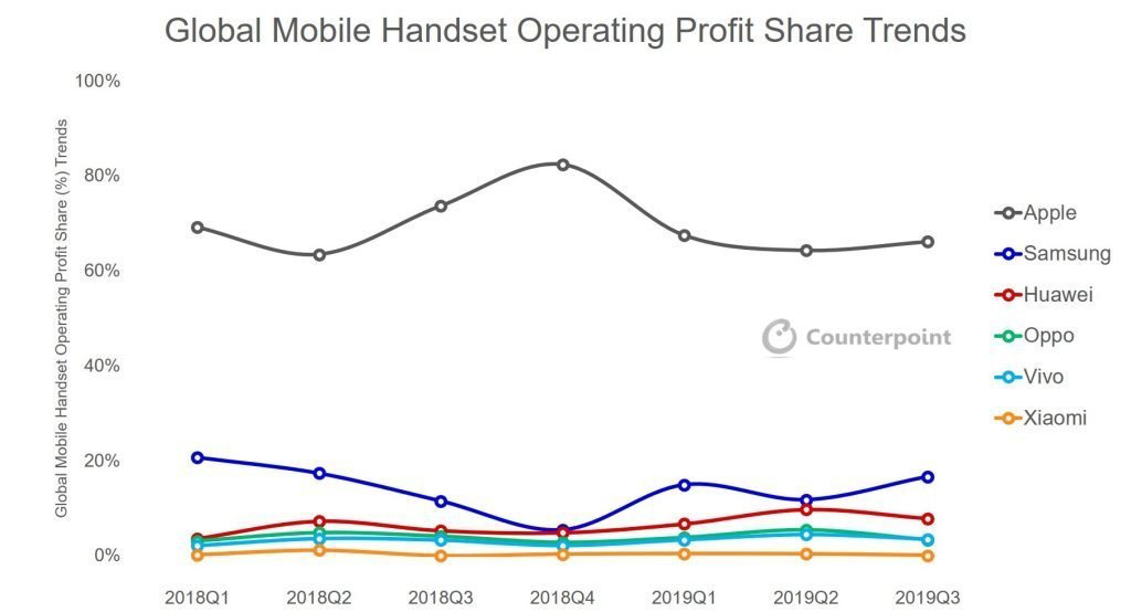 The most profitable smartphone handset companies. (Source: Counterpoint)