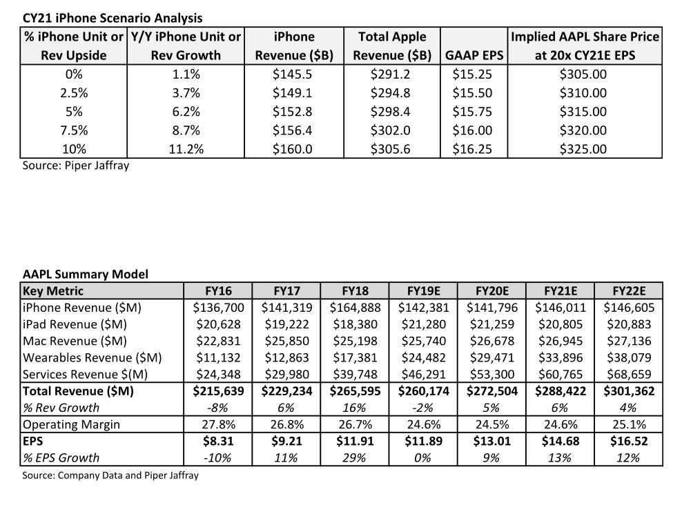 Piper Jaffray iPhone scenario analysis and historical AAPL price points