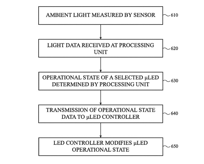 Detail from the patent showing steps used in altering keyboard backlights according to the ambient lighting