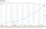 Investors are waking up to Apple's new valuation