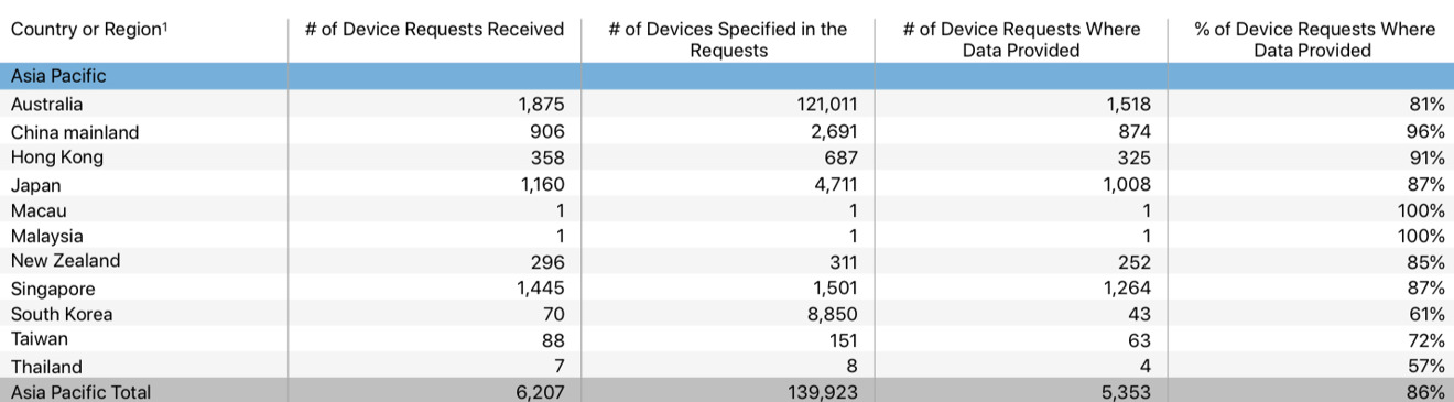 Australia requested the data for a large amount of devices according to the report.