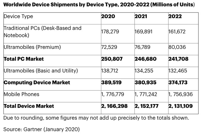 Gartner's predictions of worldwide device shipments for 2020 to 2022