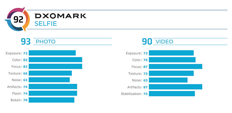 Apple's iPhone 11 Pro Max selfie camera falls to 10th place on DxOMark charts