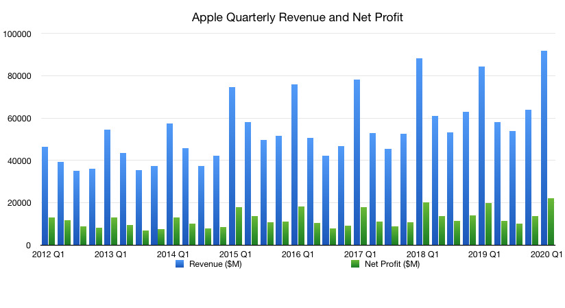 Apple's quarter revenue and net profit from 2012 to present